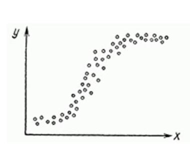 Non-linear