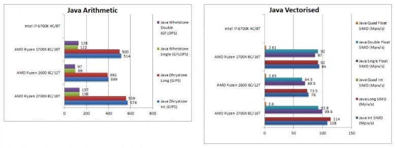 Процессоры Ryzen 7 2700X и Ryzen 5 2600 сравнили с Ryzen 7 1700X и Core i7-6700K в тестах SiSoftware - 4