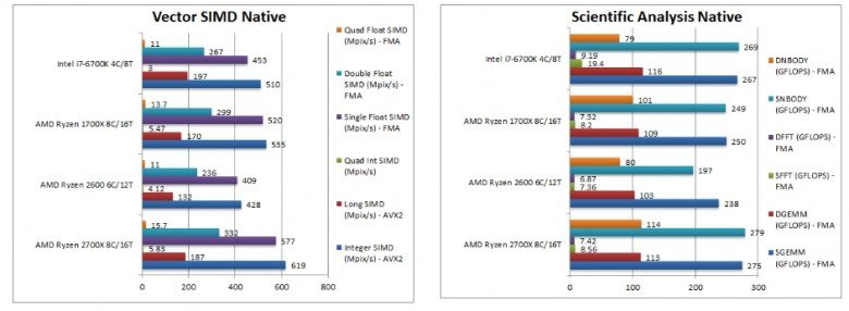 Процессоры Ryzen 7 2700X и Ryzen 5 2600 сравнили с Ryzen 7 1700X и Core i7-6700K в тестах SiSoftware - 5
