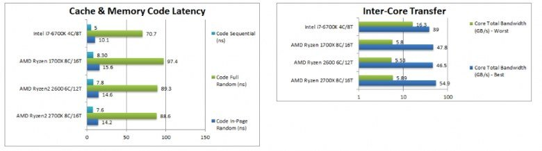 Процессоры Ryzen 7 2700X и Ryzen 5 2600 сравнили с Ryzen 7 1700X и Core i7-6700K в тестах SiSoftware - 6