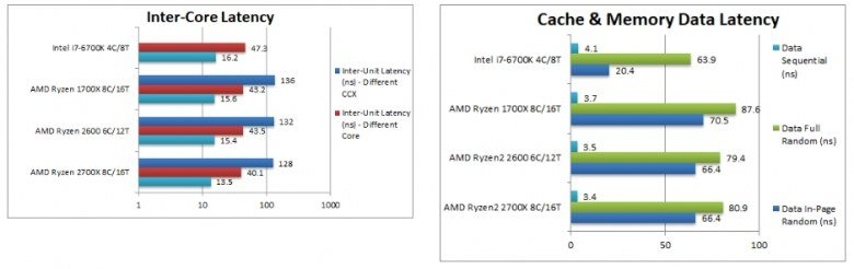 Процессоры Ryzen 7 2700X и Ryzen 5 2600 сравнили с Ryzen 7 1700X и Core i7-6700K в тестах SiSoftware - 7