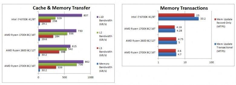 Процессоры Ryzen 7 2700X и Ryzen 5 2600 сравнили с Ryzen 7 1700X и Core i7-6700K в тестах SiSoftware - 8