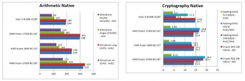 Процессоры Ryzen 7 2700X и Ryzen 5 2600 сравнили с Ryzen 7 1700X и Core i7-6700K в тестах SiSoftware - 1