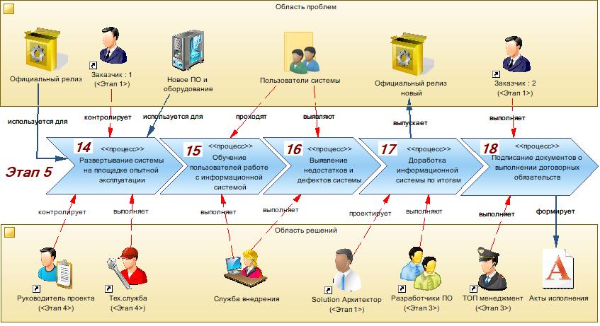 Производство информационных систем. Часть 4. Внедрение информационной системы - 6