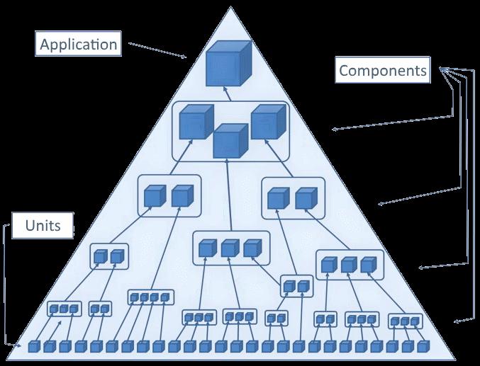Правильная пирамида тестирования