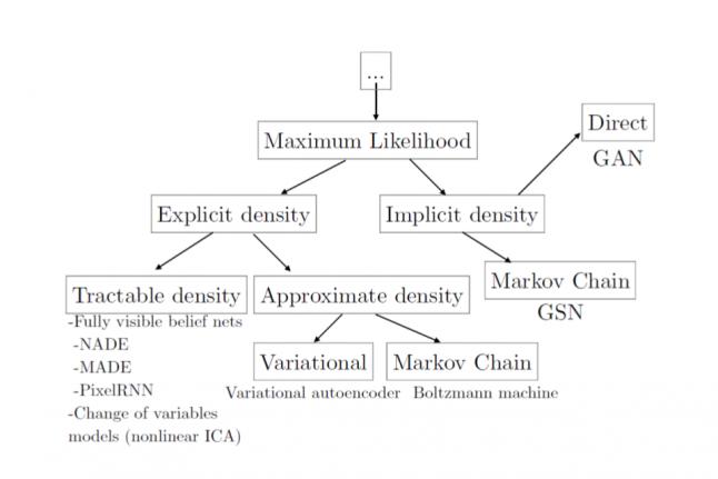Генерируем уровни для игры с помощью нейросетей - 8