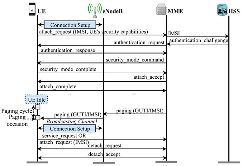 Новые уязвимости 4G LTE: массовая рассылка сообщений, имперсонификация абонентских устройств и другие - 2