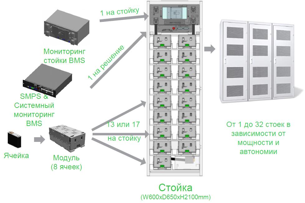 Смена аккумуляторов: ИБП на технологии Li-Ion - 6