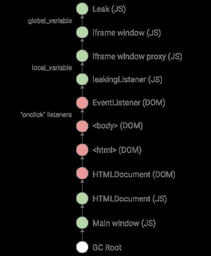 Трассировка JS ↔ DOM, или Туда и обратно - 1