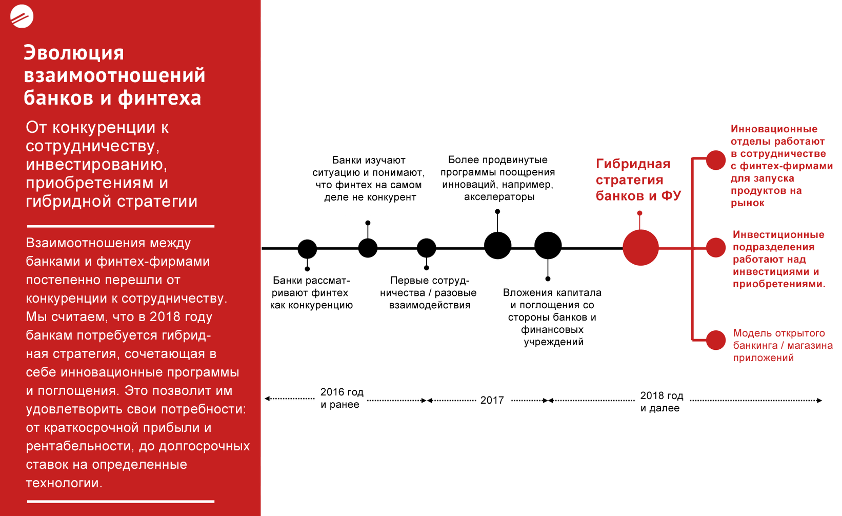 Эволюция взаимоотношений банков и финтеха - 2