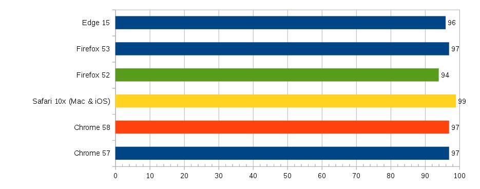 История ES6-модулей - 2