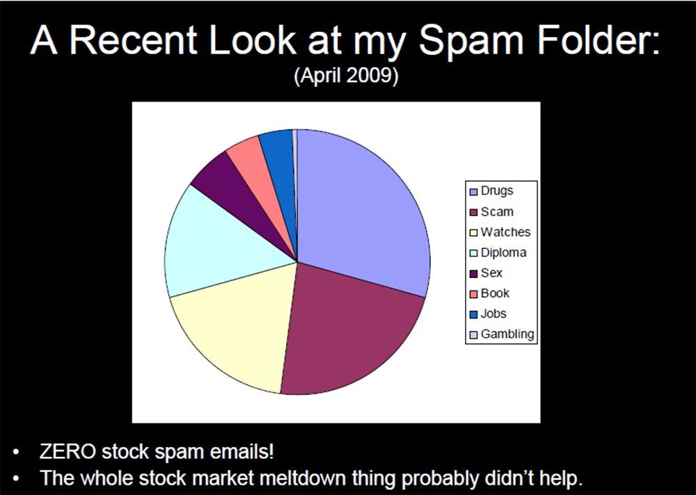 Конференция DEFCON 17. «Украсть прибыль у спамеров: как я перестал беспокоиться о спаме и полюбил его». Грант Джордан - 17