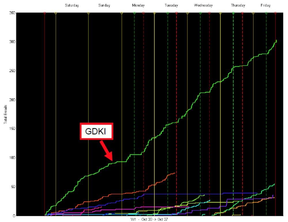 Конференция DEFCON 17. «Украсть прибыль у спамеров: как я перестал беспокоиться о спаме и полюбил его». Грант Джордан - 9