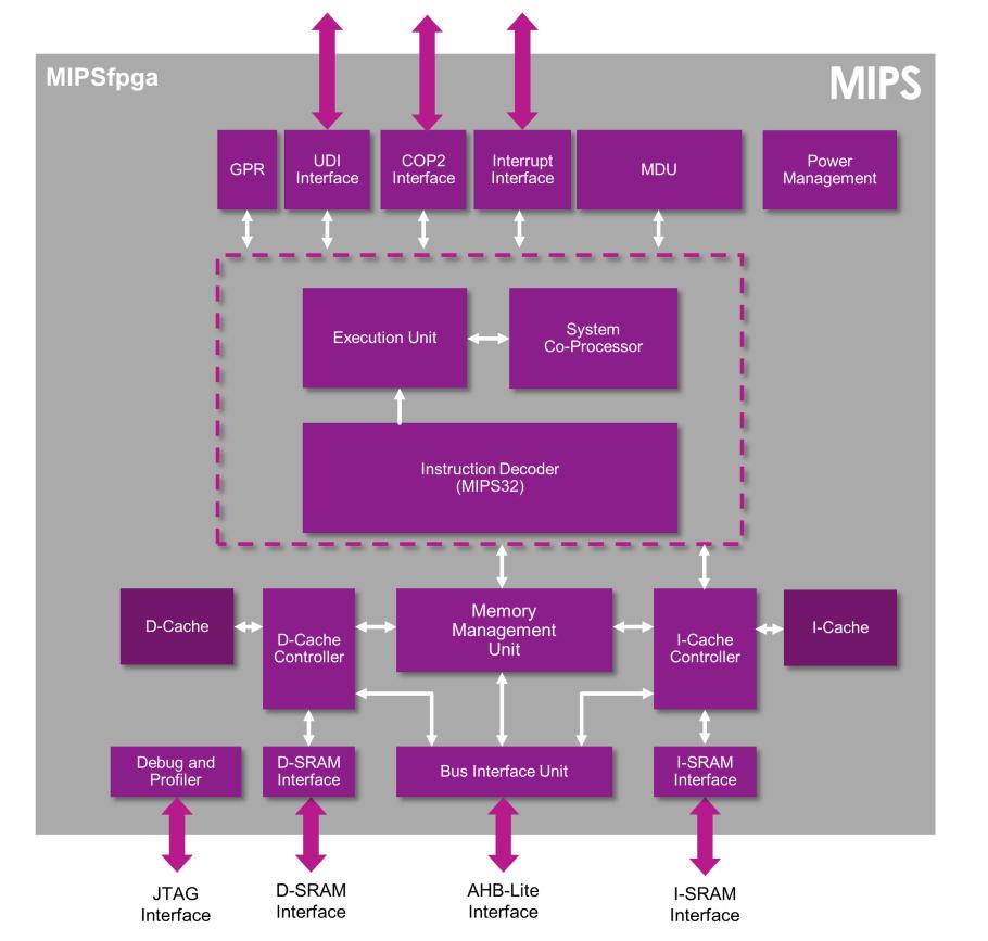 О портировании проекта MIPSfpga - 1