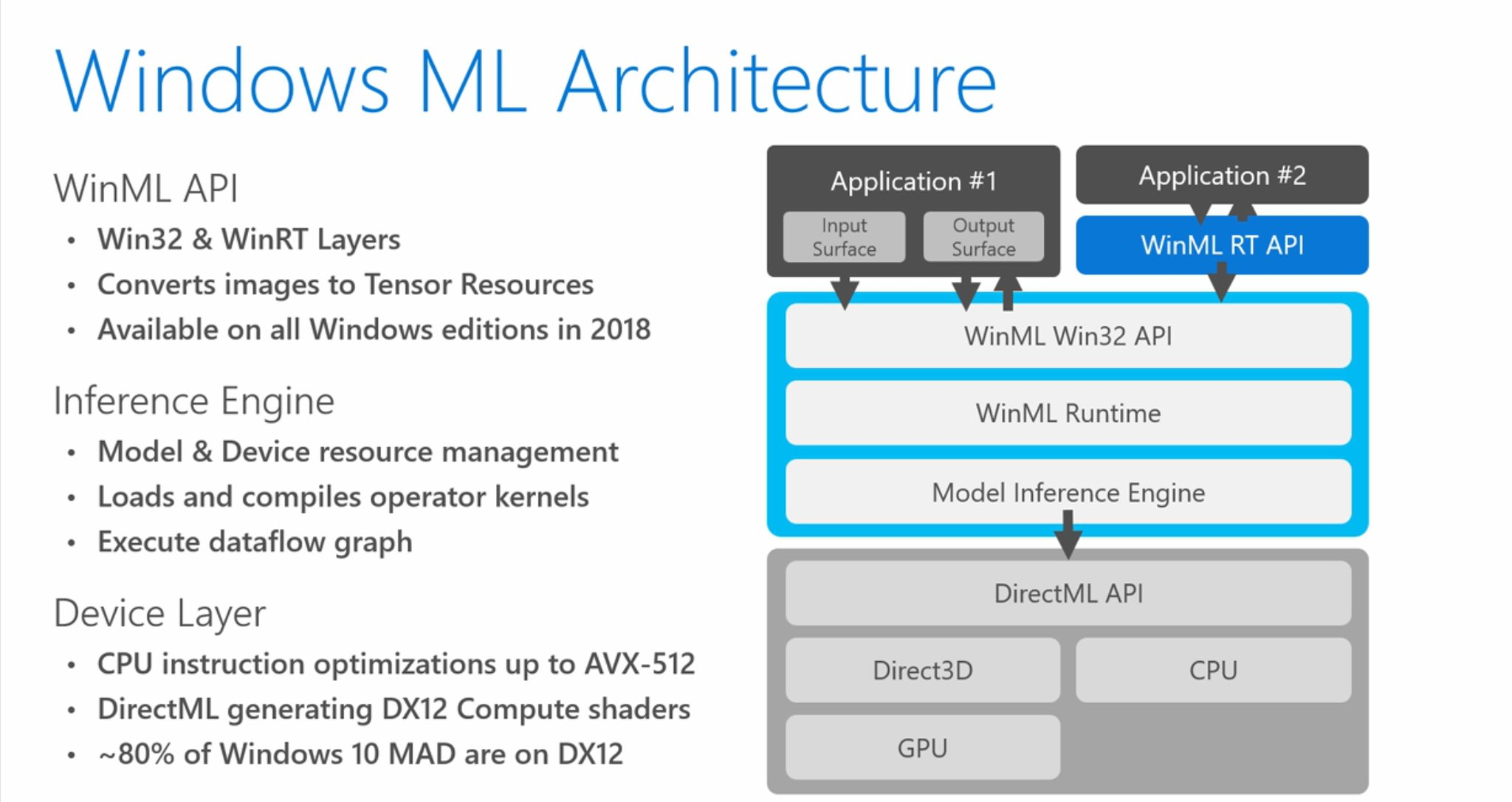 Встречаем Windows Machine Learning — WinML - 1