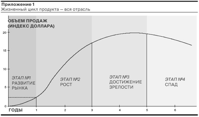 Как выглядит S-образная кривая мобильных кошельков - 2