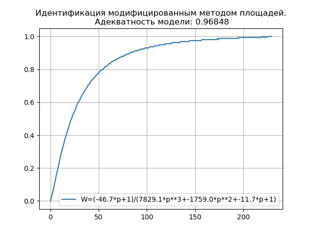 Контроллер Arduino с датчиком температуры и Python интерфейсом для динамической идентификации объектов управления - 5