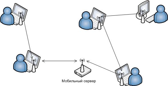 Автономный мобильный мессенджер - 1