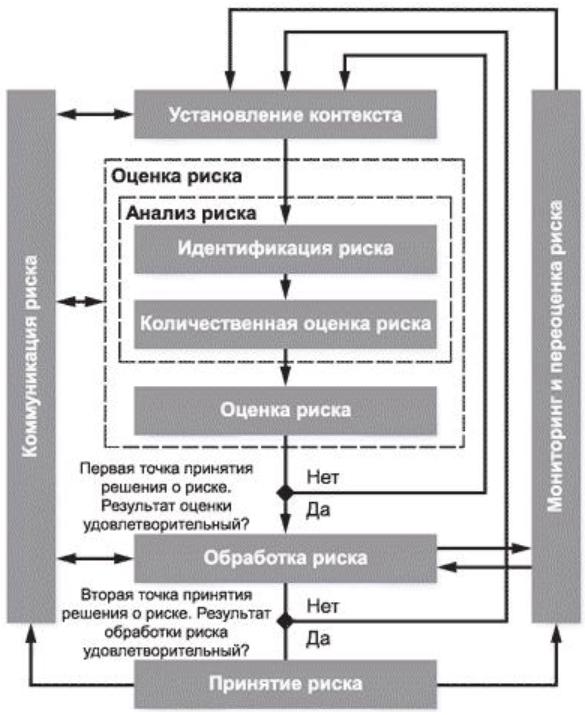 Информационная безопасность банковских безналичных платежей. Часть 4 — Обзор стандартов моделирования угроз - 12