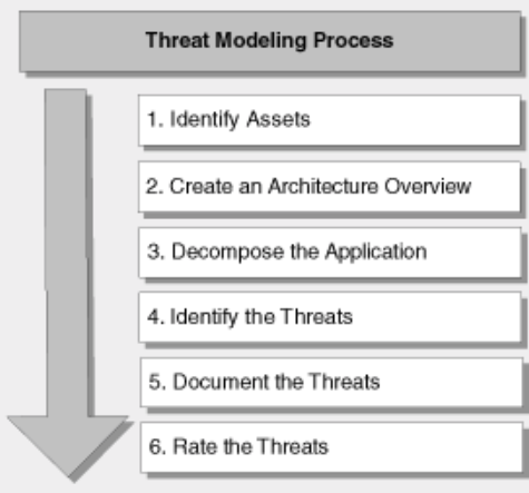 Информационная безопасность банковских безналичных платежей. Часть 4 — Обзор стандартов моделирования угроз - 16