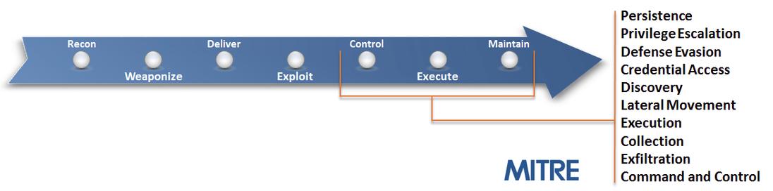 Информационная безопасность банковских безналичных платежей. Часть 4 — Обзор стандартов моделирования угроз - 5