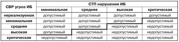 Информационная безопасность банковских безналичных платежей. Часть 4 — Обзор стандартов моделирования угроз - 8
