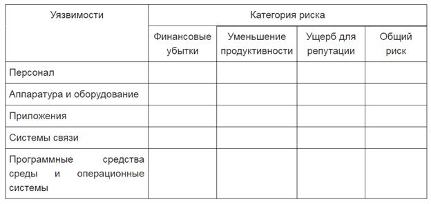 Информационная безопасность банковских безналичных платежей. Часть 4 — Обзор стандартов моделирования угроз - 9