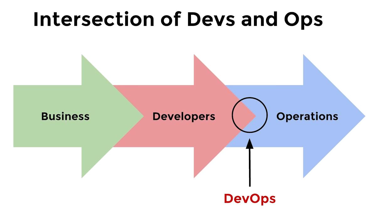Как оптимизировать DevOps с помощью машинного обучения - 8