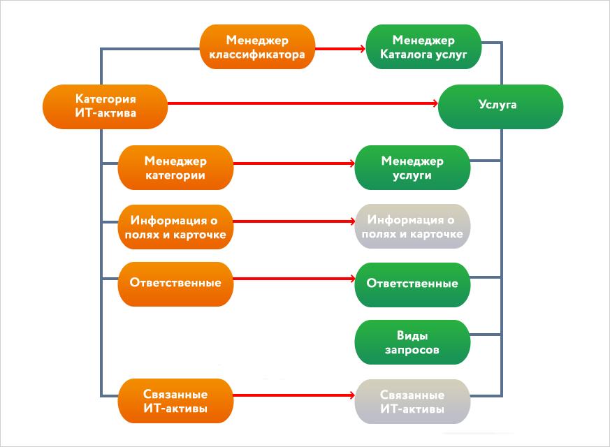 Управление ИТ-активами: как мифы влияют на проекты - 5
