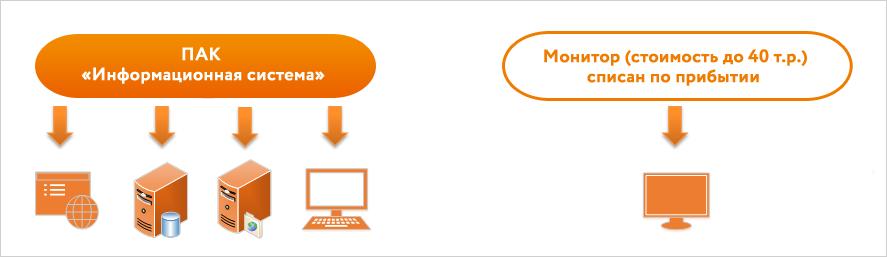 Управление ИТ-активами: как мифы влияют на проекты - 6