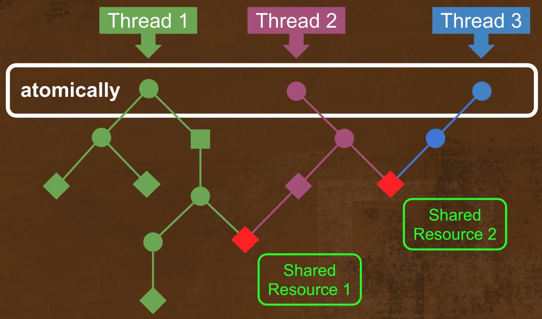 Software Transactional Memory на Free-монадах - 1