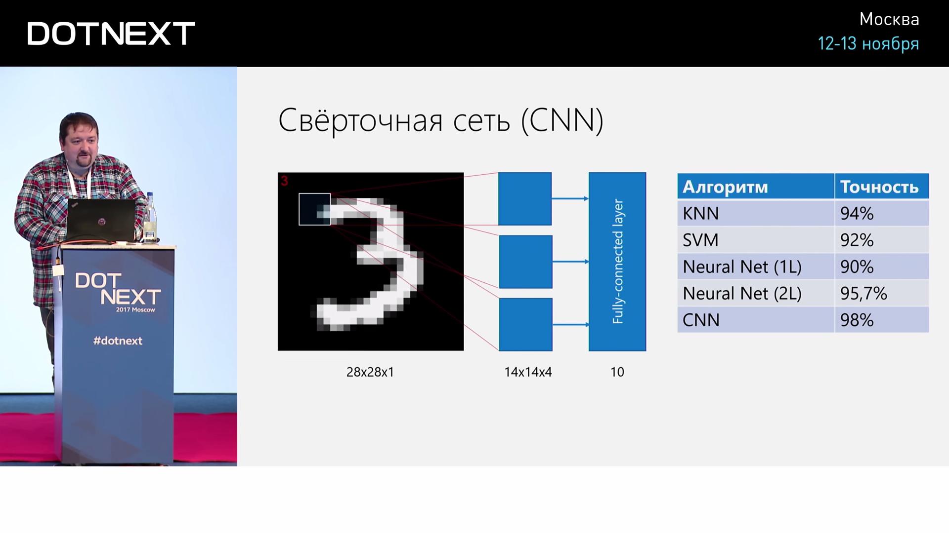 Искусственный интеллект и нейросети для .NET-разработчиков - 36