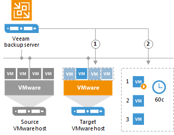 Новое решение для поддержания доступности ИТ-инфраструктуры: Veeam Availability Orchestrator - 2