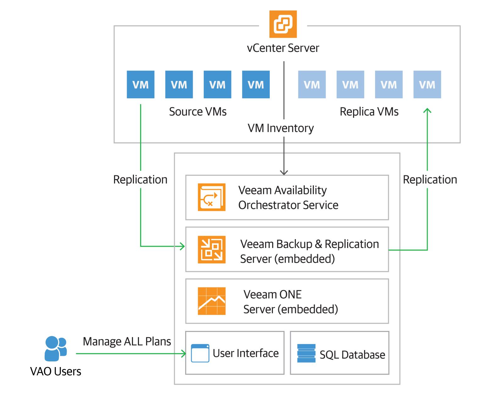 Новое решение для поддержания доступности ИТ-инфраструктуры: Veeam Availability Orchestrator - 3