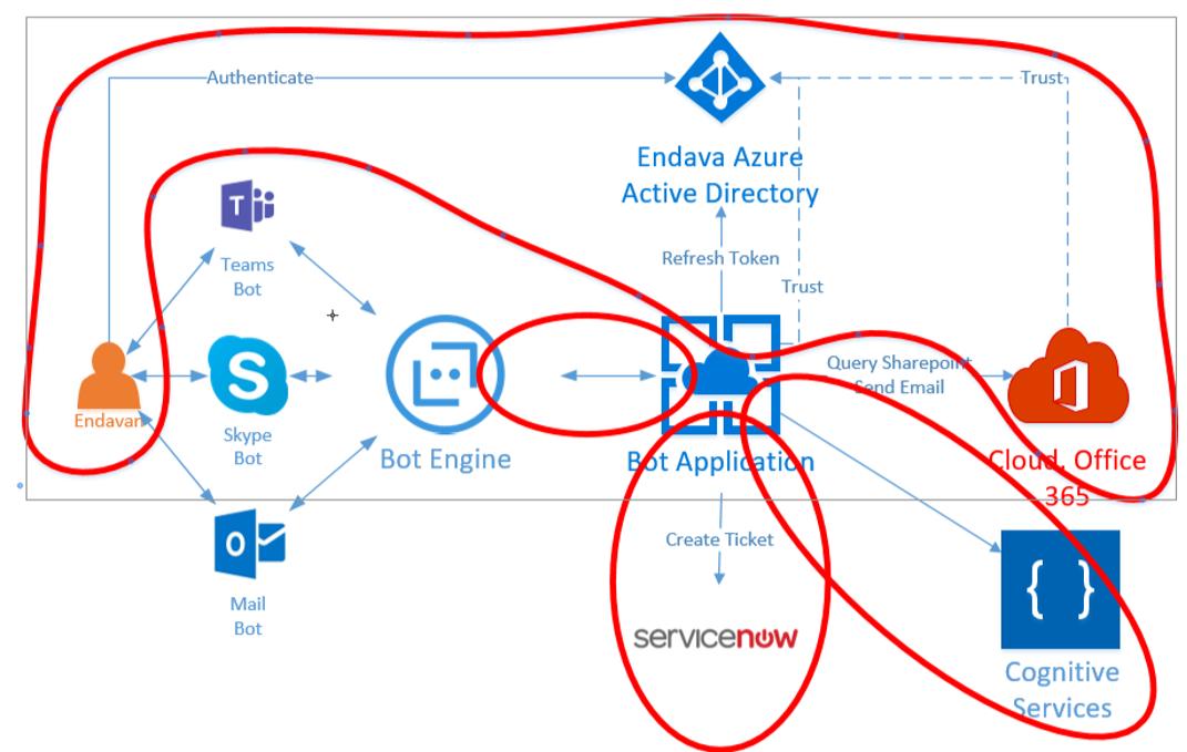 Создание чатбота с использованием Q&A Maker и Microsoft Graph - 3