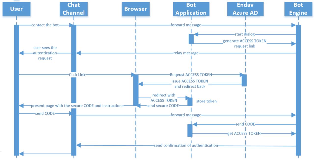 Создание чатбота с использованием Q&A Maker и Microsoft Graph - 4