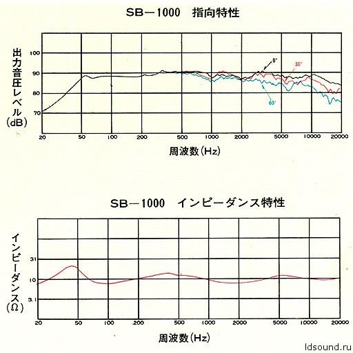 Легенды мирового колонкостроения: Technics SB-1000 — эталон АС от Мацуситы - 7