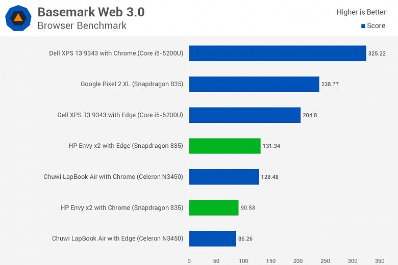 Первое тестирование ноутбука с Windows 10 ARM показывает, что Snapdragon 835 зачастую не может конкурировать даже с Celeron N3450 - 12
