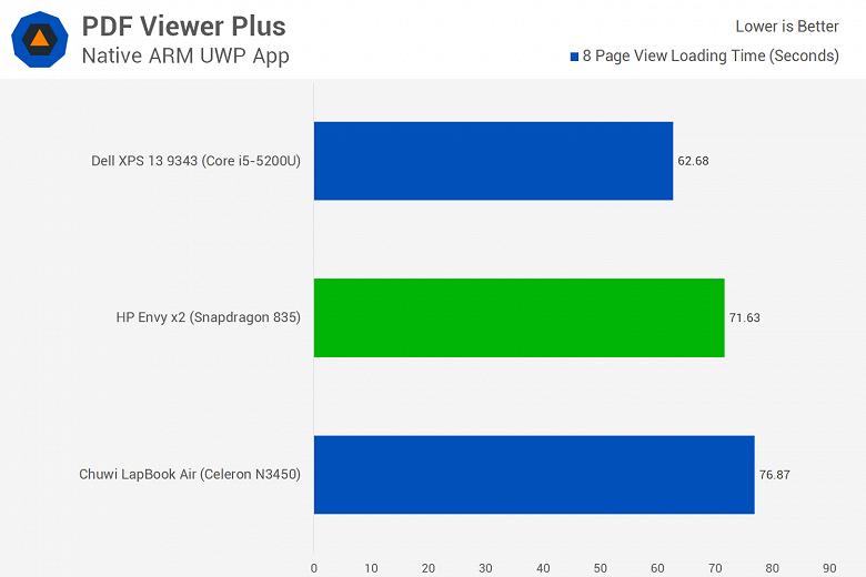 Первое тестирование ноутбука с Windows 10 ARM показывает, что Snapdragon 835 зачастую не может конкурировать даже с Celeron N3450 - 13