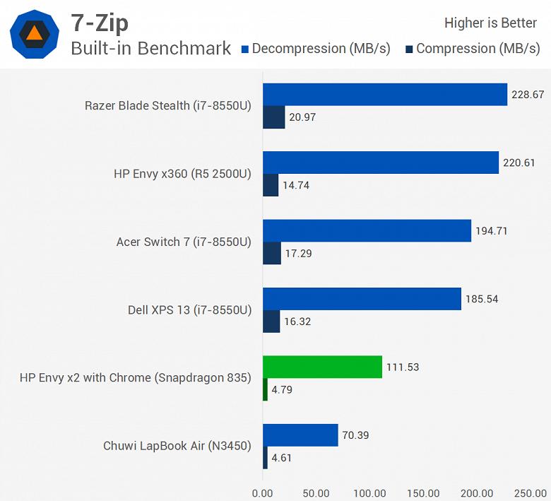 Первое тестирование ноутбука с Windows 10 ARM показывает, что Snapdragon 835 зачастую не может конкурировать даже с Celeron N3450 - 8