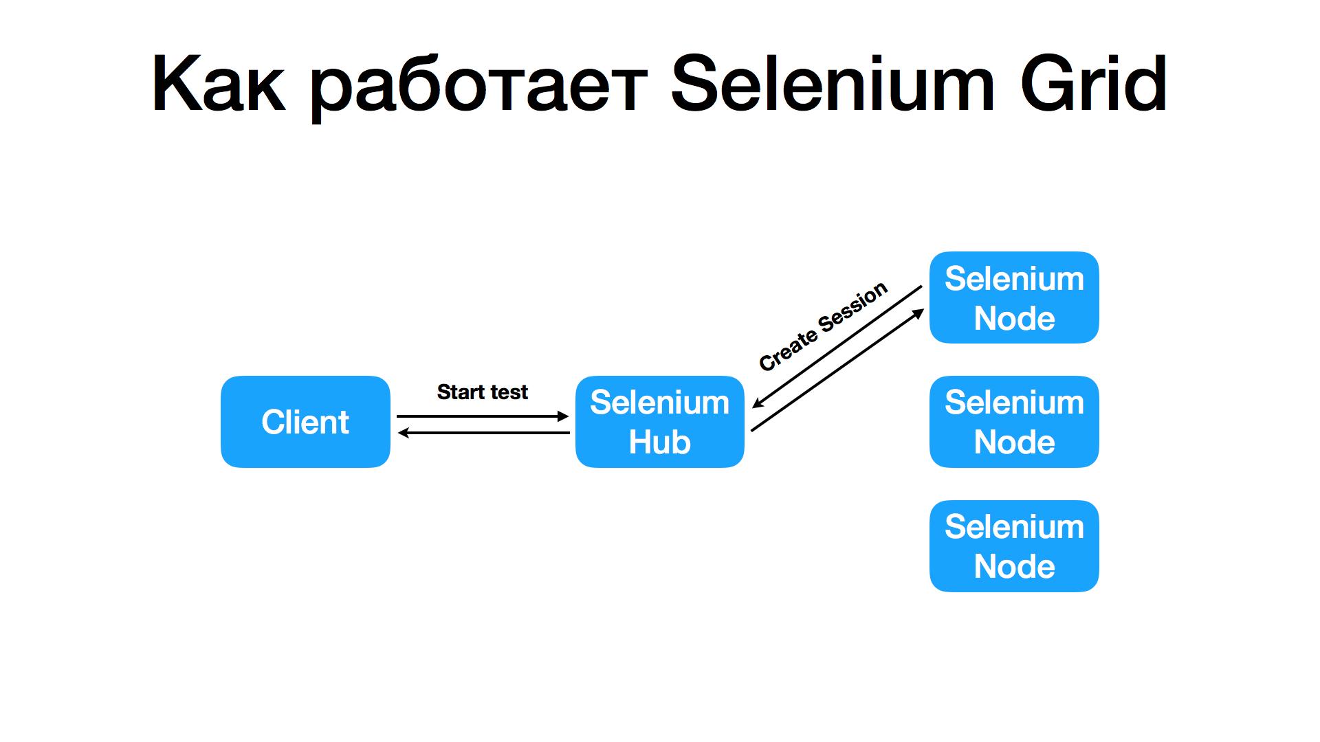 Как выполнять много UI-тестов параллельно, используя Selenium Grid? - 2