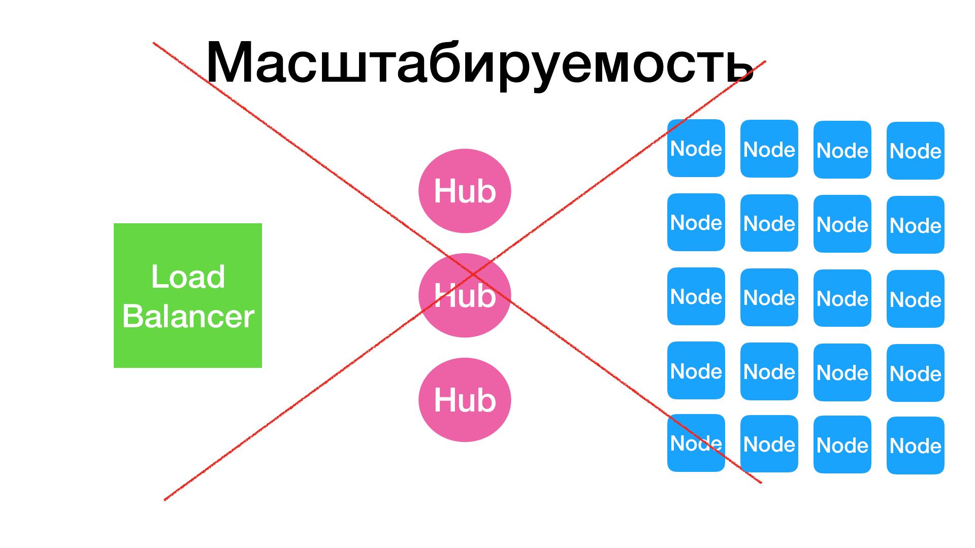 Как выполнять много UI-тестов параллельно, используя Selenium Grid? - 7
