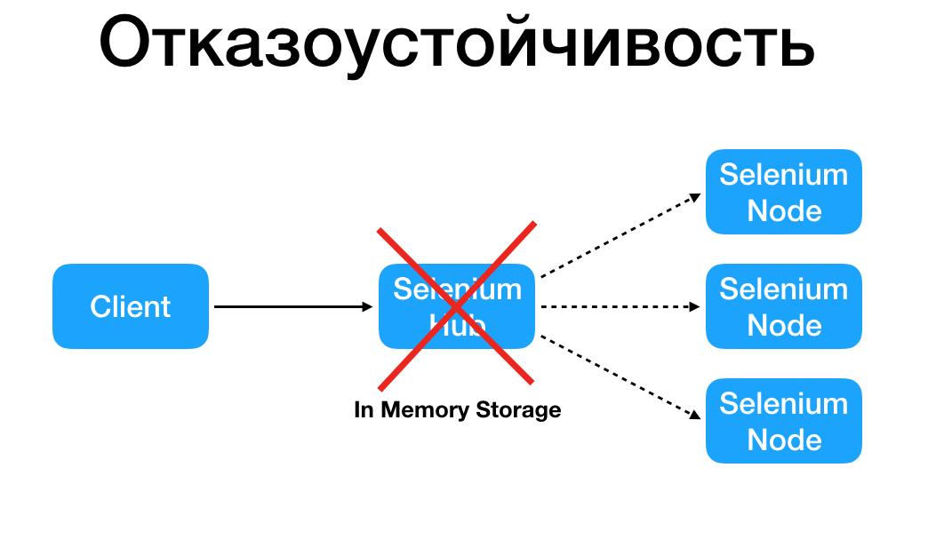 Как выполнять много UI-тестов параллельно, используя Selenium Grid? - 8