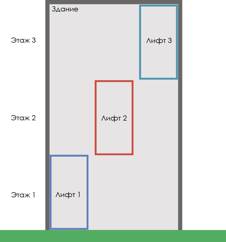 Разработка алгоритма движения лифтов - 3