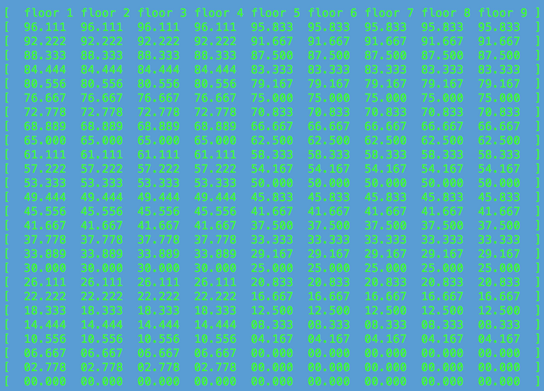 Разработка алгоритма движения лифтов - 4