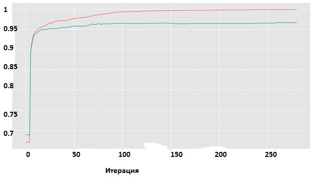 Умный «фейс-контроль»: алгоритмы машинного обучения для эффективного кэширования данных на SSD - 12