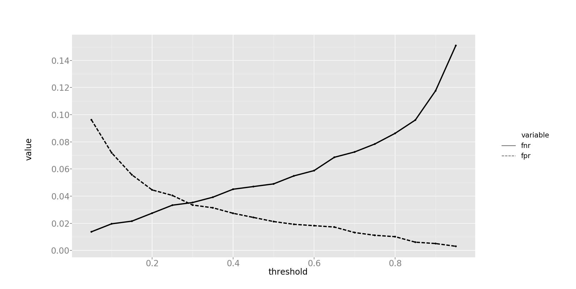 Умный «фейс-контроль»: алгоритмы машинного обучения для эффективного кэширования данных на SSD - 14