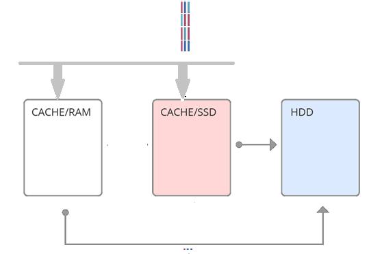 Умный «фейс-контроль»: алгоритмы машинного обучения для эффективного кэширования данных на SSD - 2