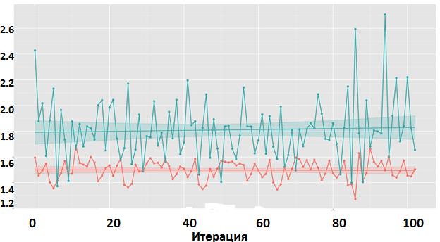 Умный «фейс-контроль»: алгоритмы машинного обучения для эффективного кэширования данных на SSD - 7