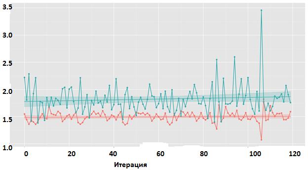 Умный «фейс-контроль»: алгоритмы машинного обучения для эффективного кэширования данных на SSD - 9